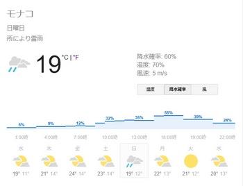 monaco weather 2016.jpg