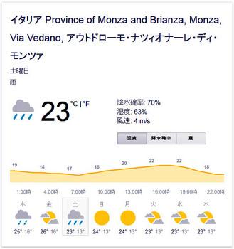 monza weather 2015.JPG
