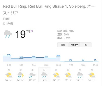red bull ring weather.jpg