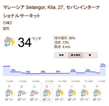 sepang weather.JPG