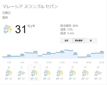 sepang weather 2017-9-29-10-1.jpg