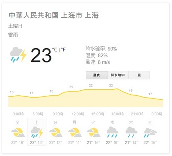 shanghai_weather20160415.jpg