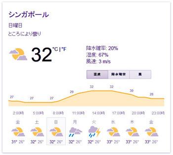 singapole weather.JPG