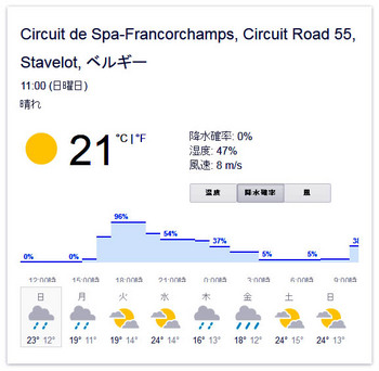 spa_francorchamps wether sunday.JPG