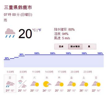 suzuka weather.JPG