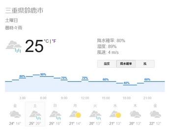suzuka weather 20161008.jpg